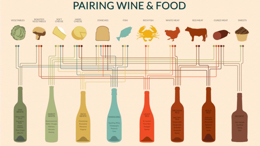 Wine-Pairing