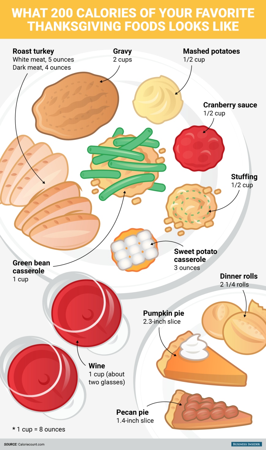 thanksgiving-foods-200-calories